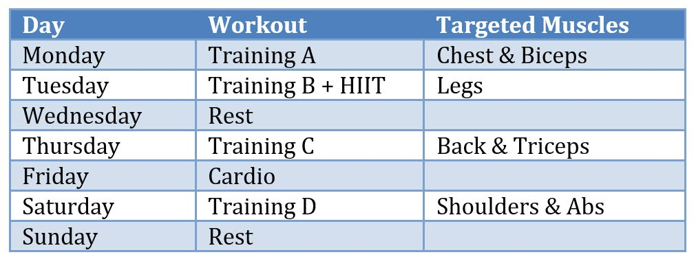 Muskelaufbau und gleichzeitiger Fettabbau - Ernährungsplan