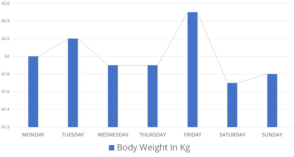 Geringe Gewichtsschwankungen sind kein Grund zur Besorgnis