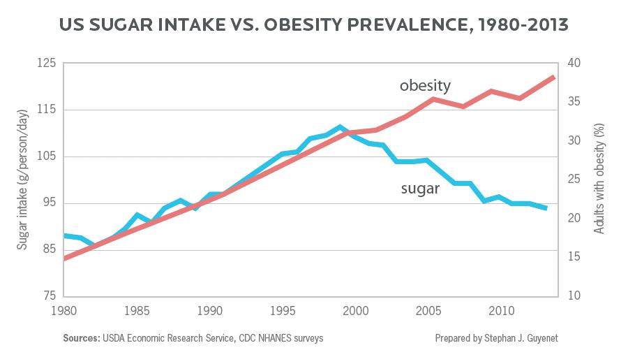 Besteht eine Korrelation zwischen Zuckerkonsum und Übergewicht?