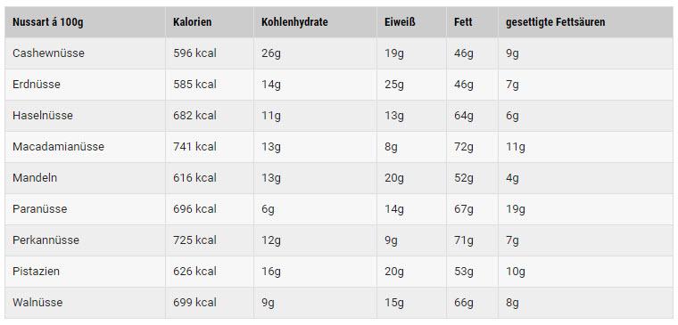 Sind Nüsse gesund? Nährwerte der beliebtesten Nusssorten.