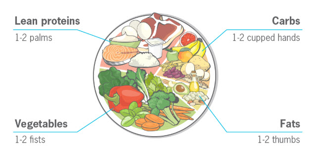 Frage in Restaurants nach einer Menüanpassung und verdopple die Portion Gemüse.