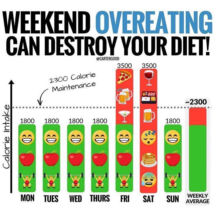 Fettabbau trotz exzessiver Kalorienzufuhr? Funktioniert leider nicht!