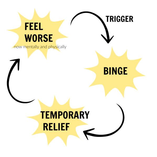 Binge Eating: Teufelskreis aus Essanfällen und Schuldgefühlen.