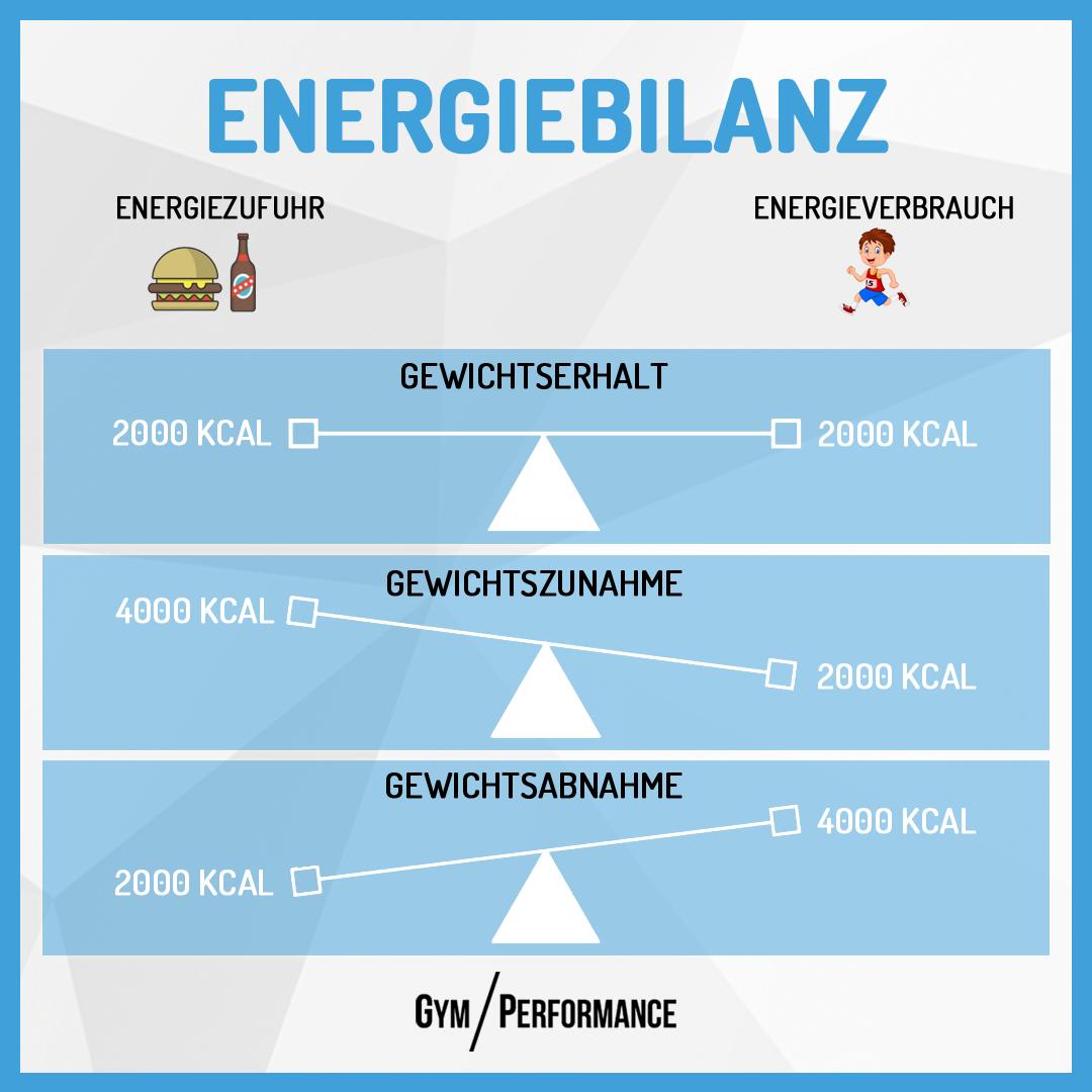 Die Energiebilanz ist für erfolgreichen Fettabbau entscheidend.