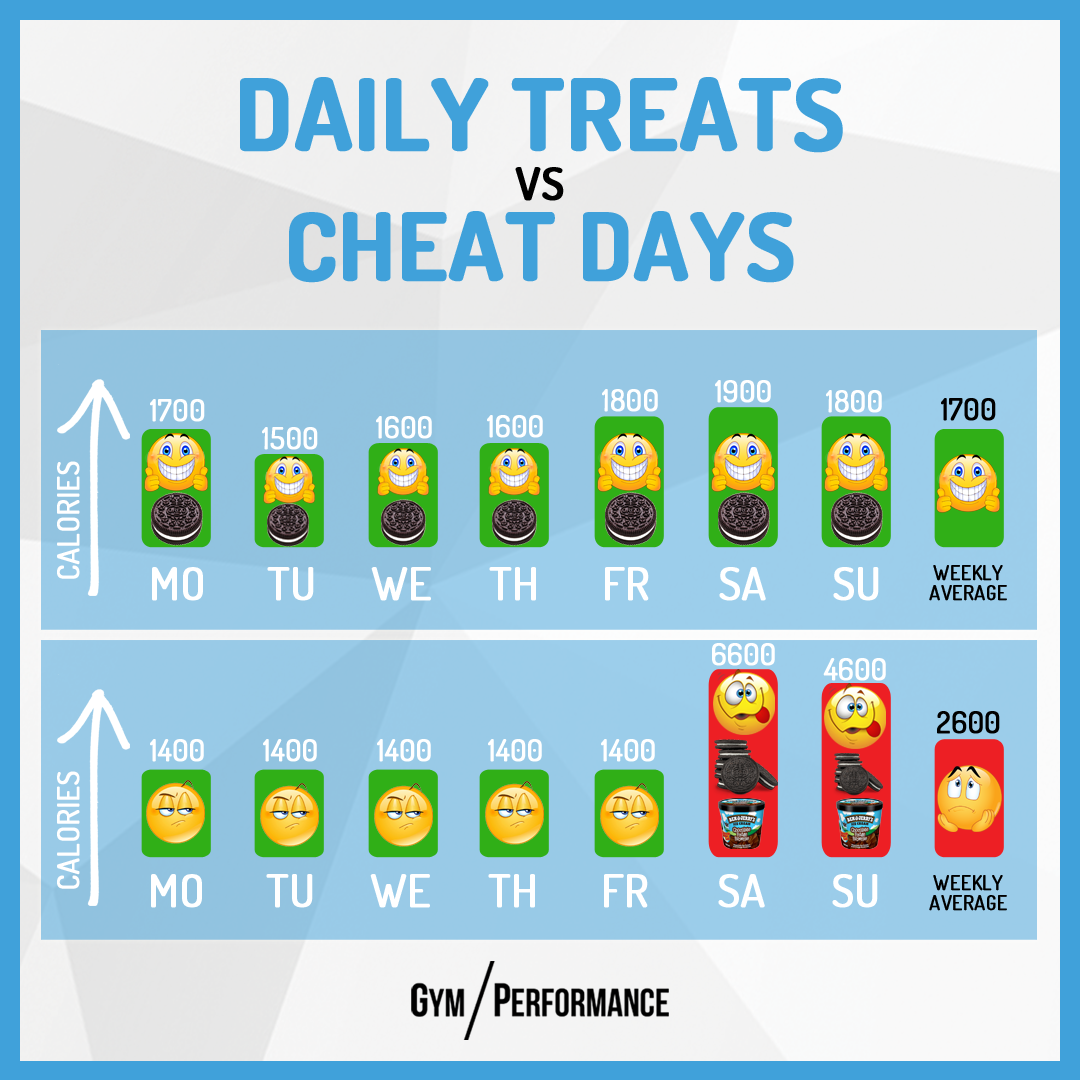 Jeden Tag eine kleine Süssigkeit ist unter dem Strich besser als mehrere Tausend Kalorien an einem Cheat Day!